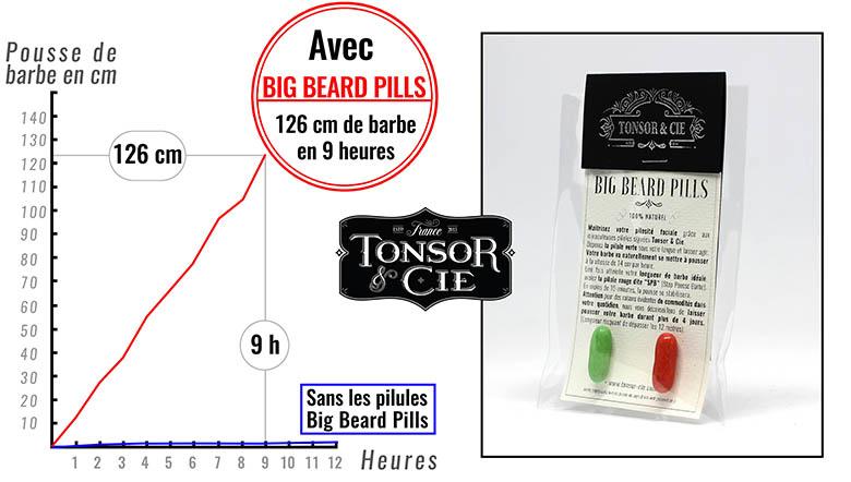780-pilules_pousse_barbe_big_beard_pills_tonsor_cie_rectangle_graphique